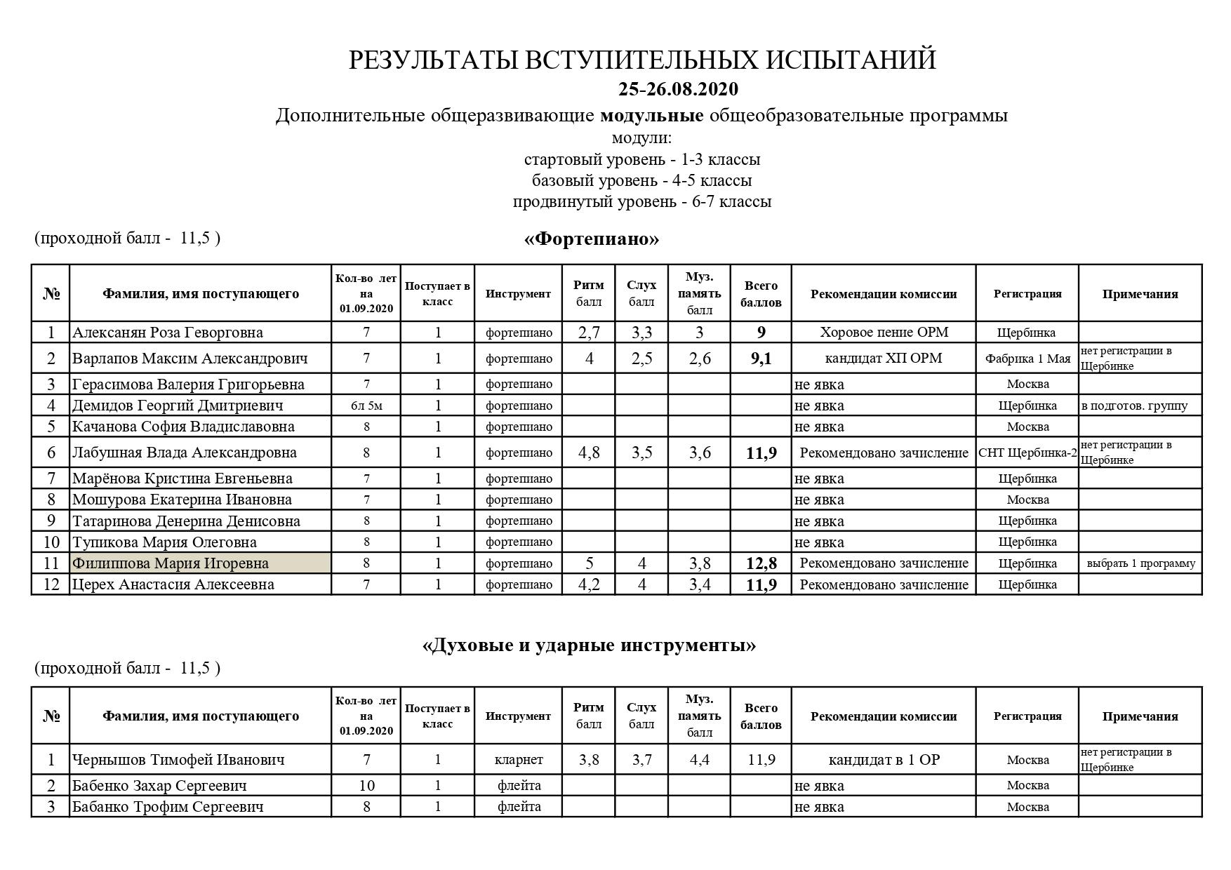 Рез.вст.исп. 25-26.08.20 ОРМ_page-0001