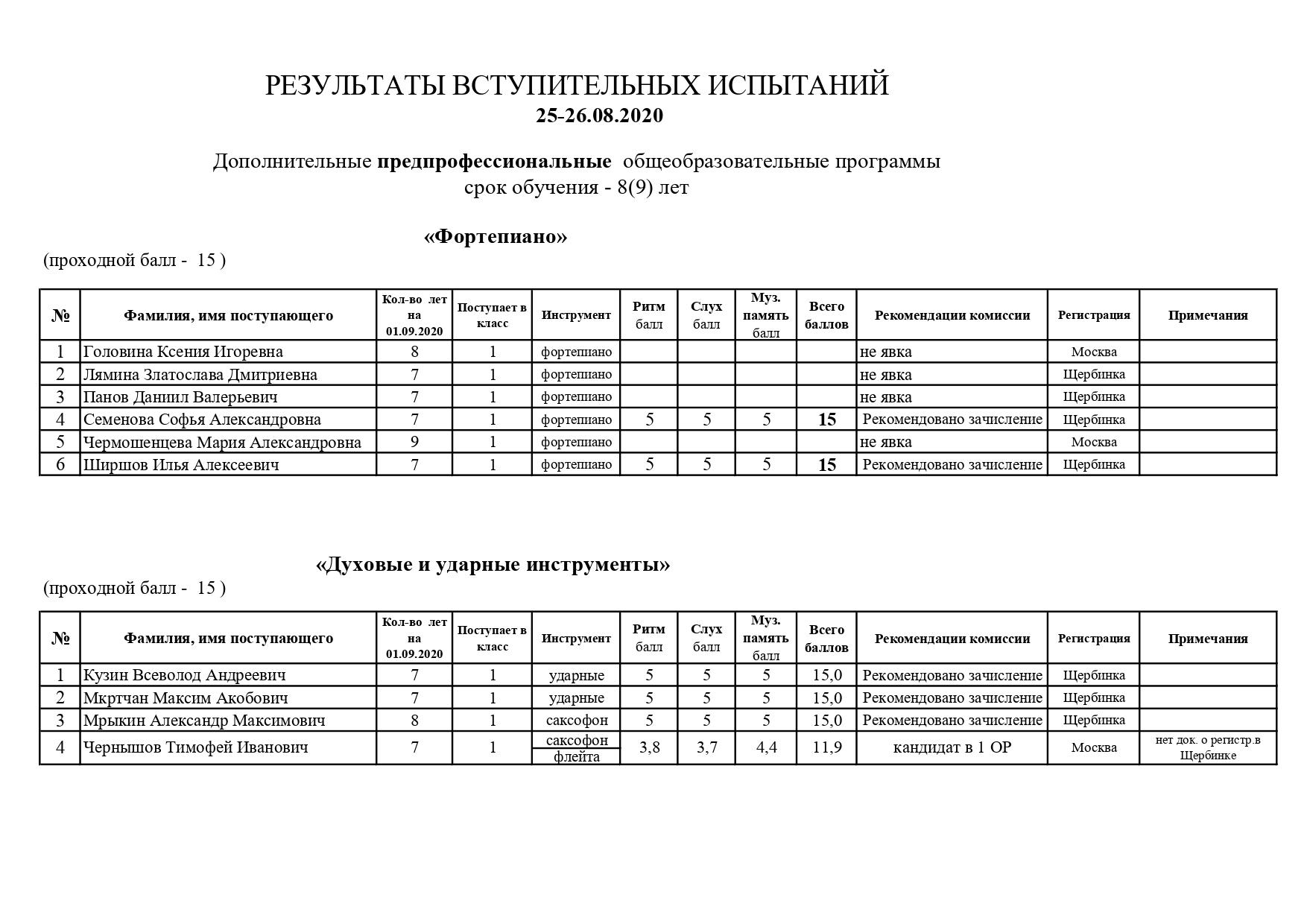 Рез.вст.исп. 25-26.08.20 ПП_page-0001