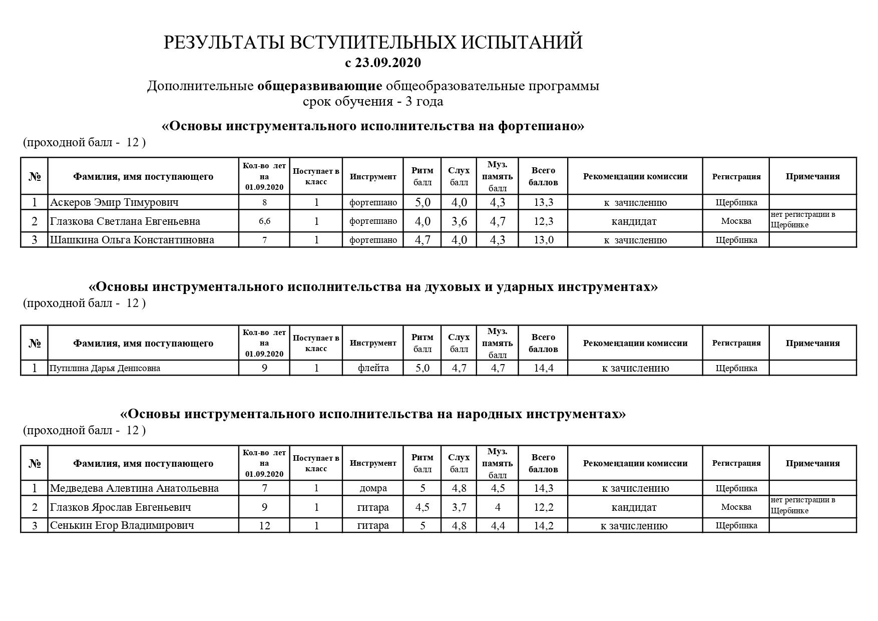 Результаты вступит.испытаний ОР с 23.09.20_page-0001