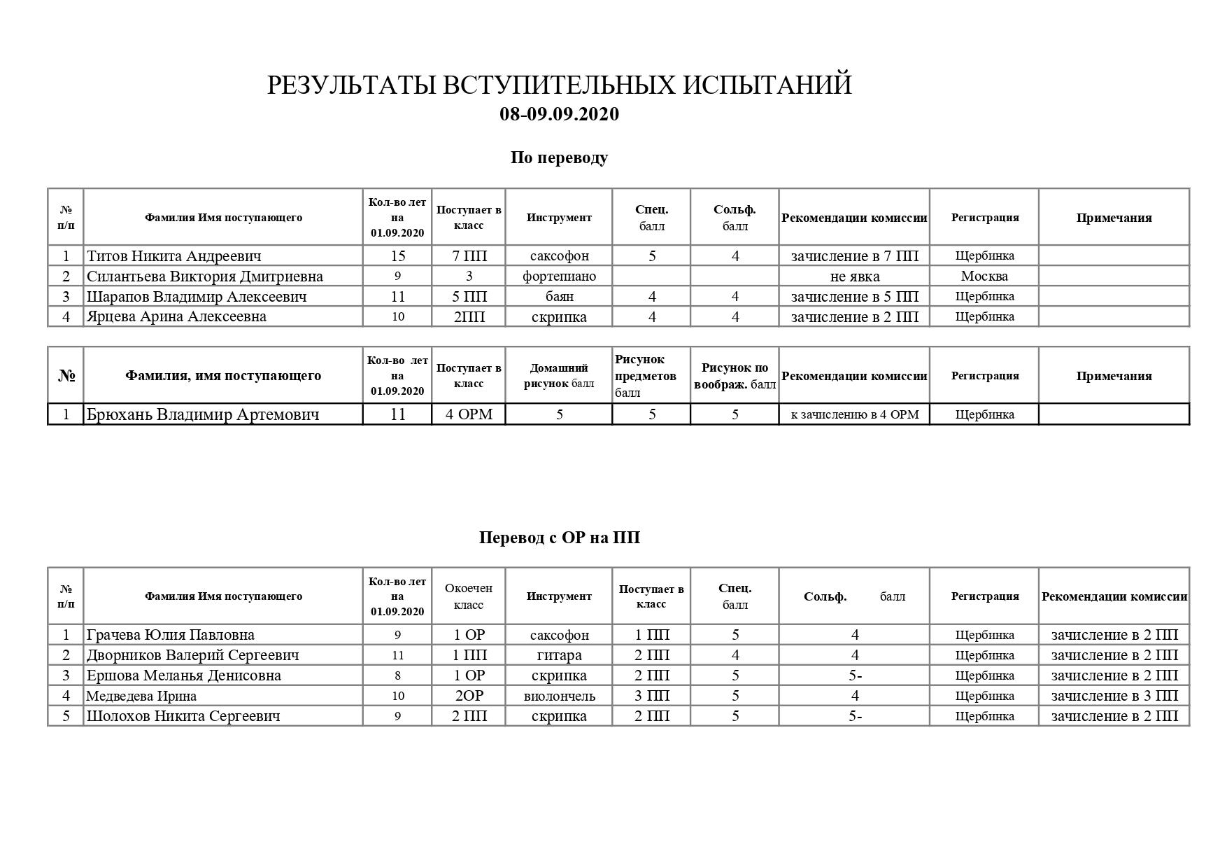 Рез.вст.исп. 08-09.09.20 перевод_page-0001 (1)