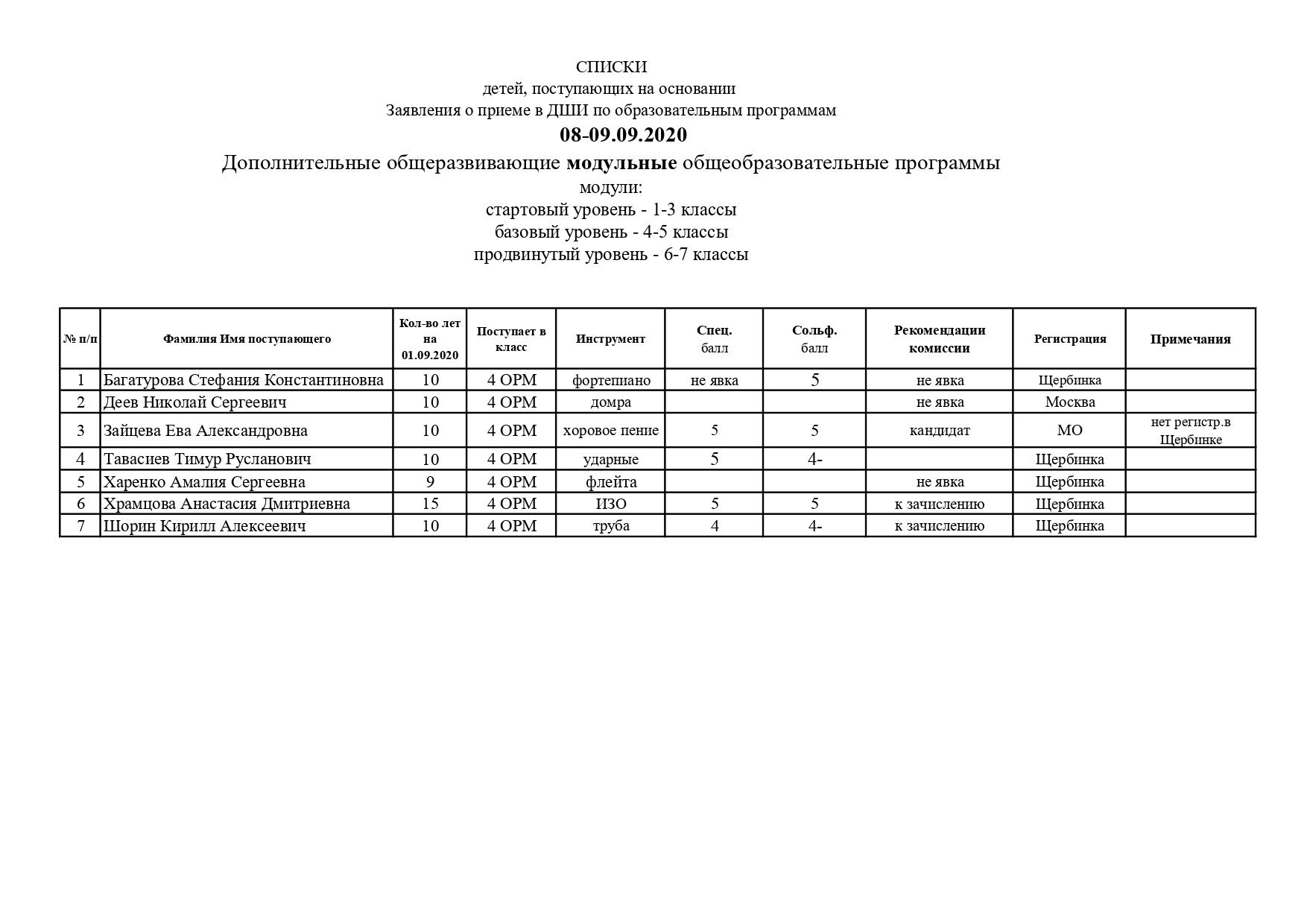Рез.вст.исп. 08-09.09.20 4 ОРМ_page-0001 (1)