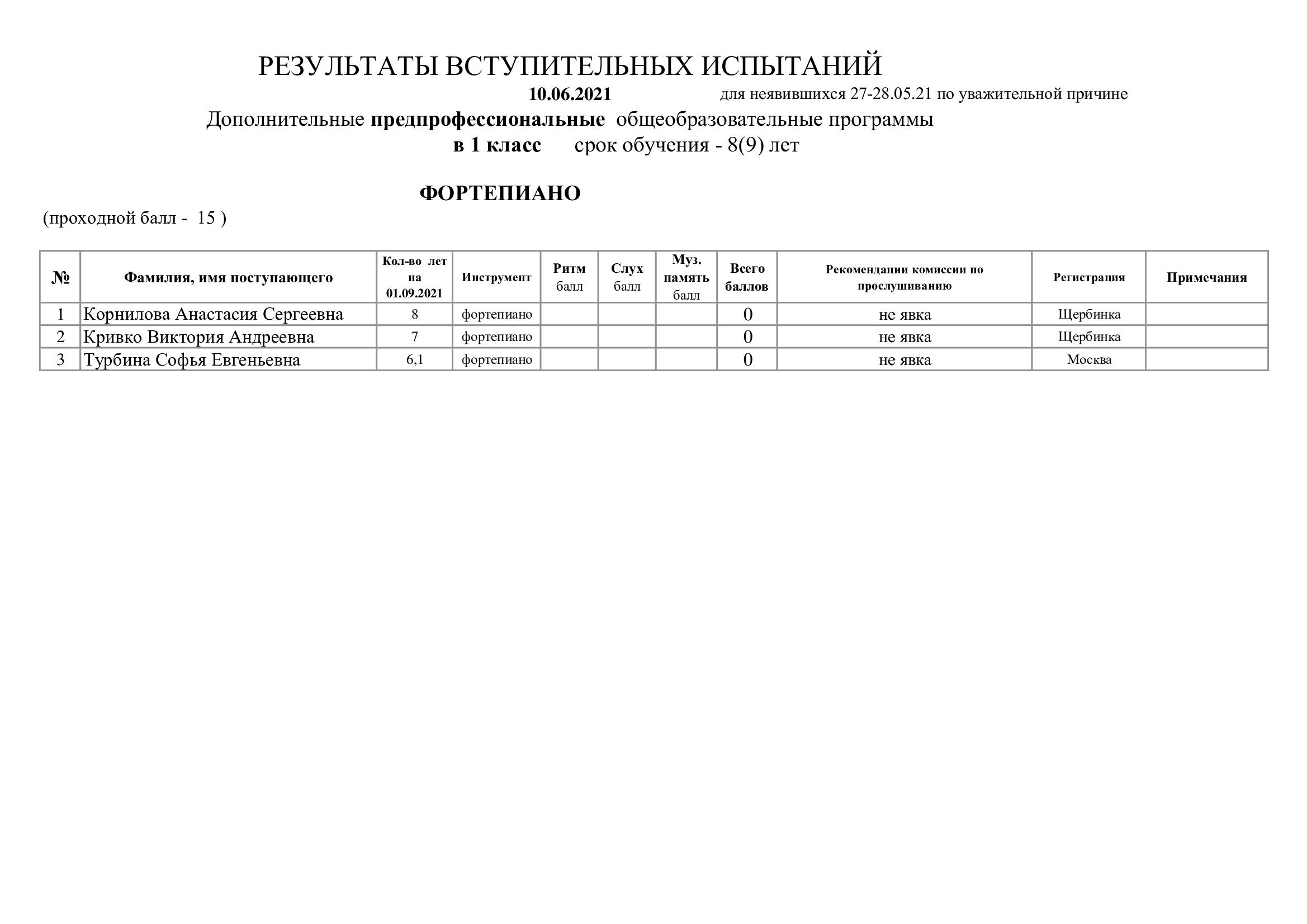Рез.вст.исп.-10.06.2021-в-1-ПП