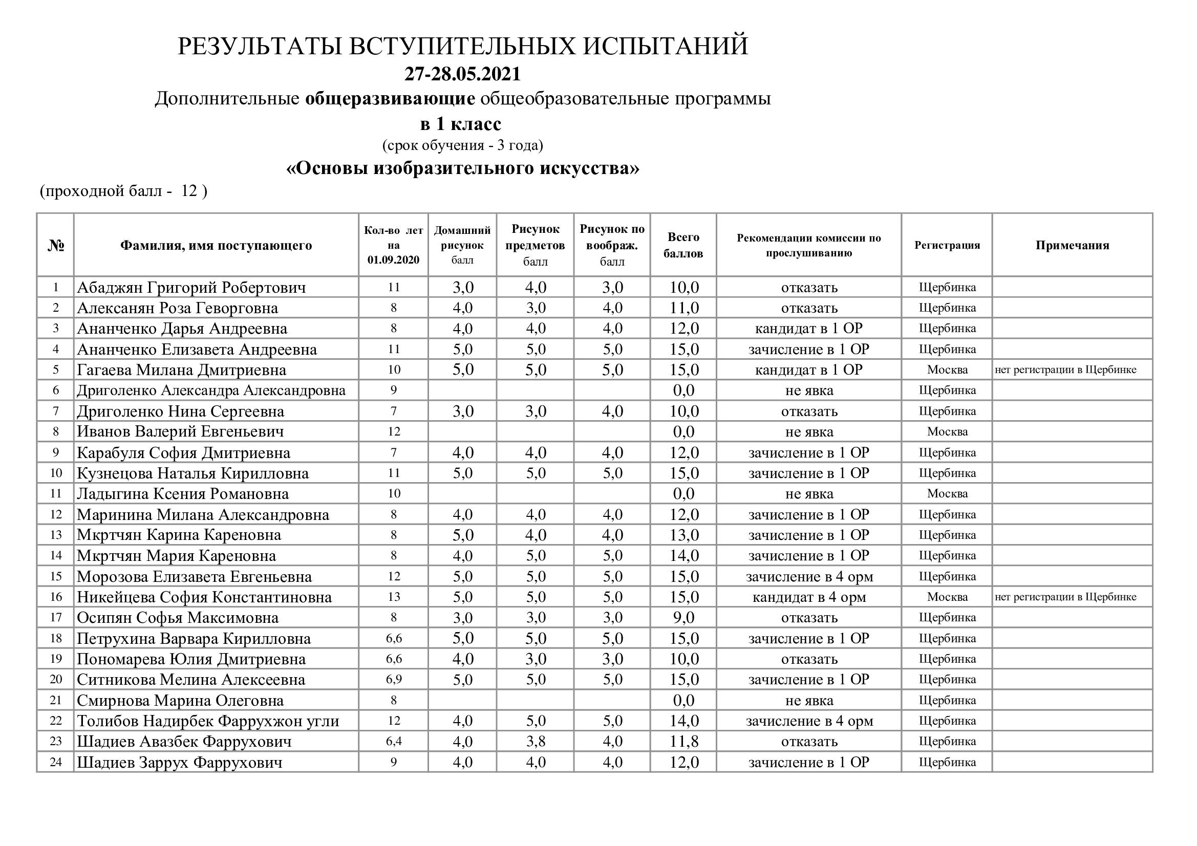 Рез.вст.исп.-27-28.05.21-ИЗО-1-ОР