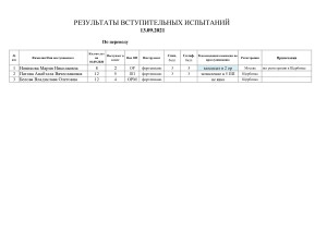 Рез.вст-исп.-13.09.21-по-переводу